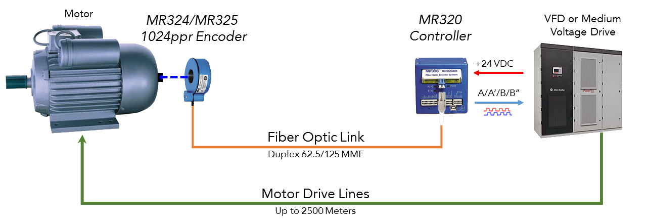 mr304 and mr320 system series