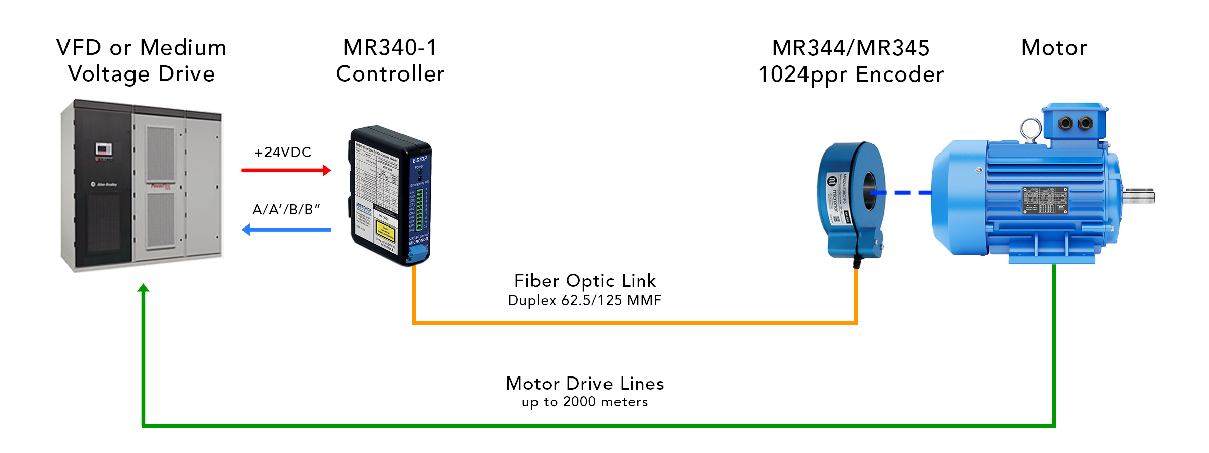 The diagram below illustrates a typical application where the fiber optic  encoder is used to provide noise-free, closed loop feedback for precise  control of ...